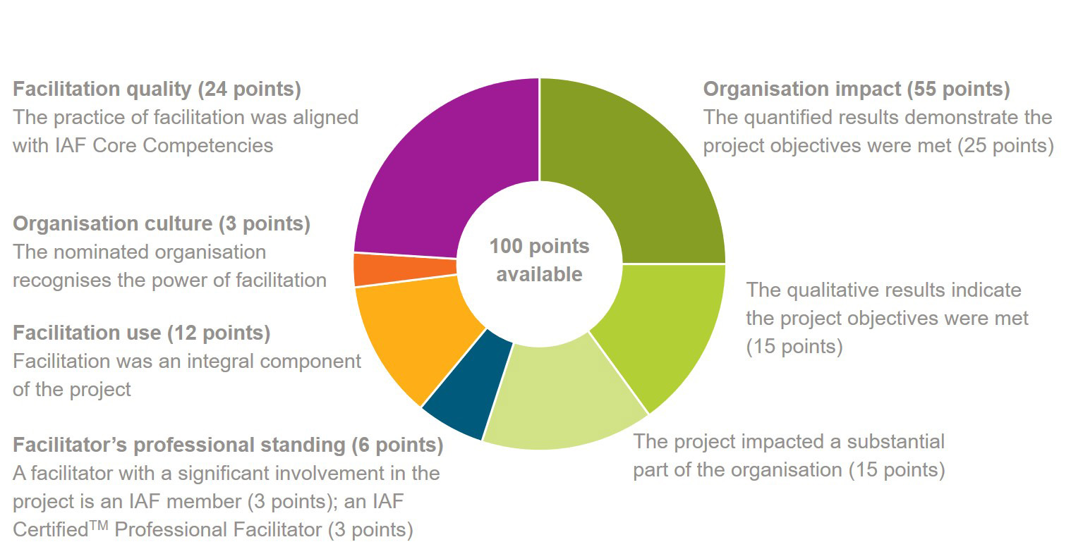 Facilitation Impact Award criteria